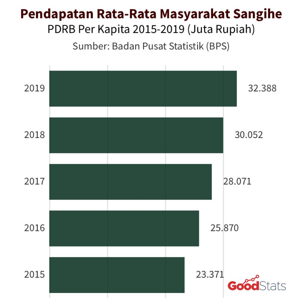 PDRB per kapita Kabupaten Kepulauan Sangihe 2015-2019 | GNFI