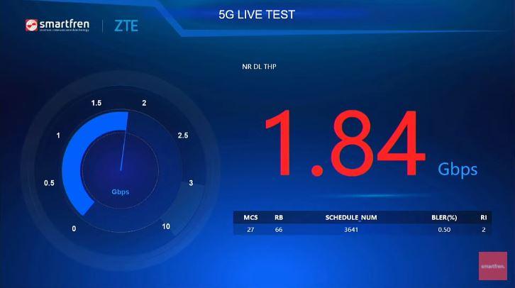 5G mmWave Smartfren