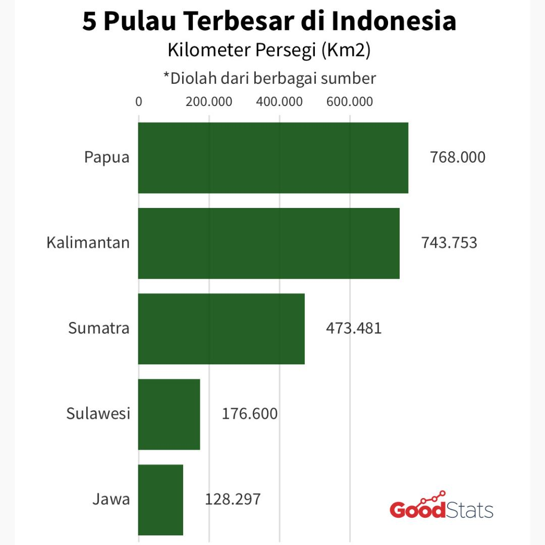 5 pulau terbesar di Indonesia © GNFI