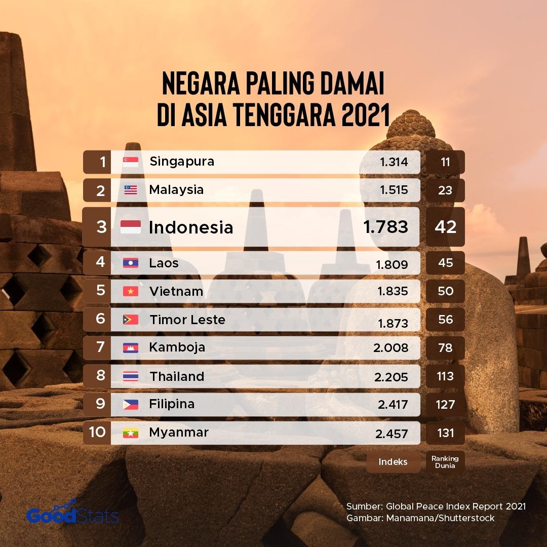 Peringkat Negara Paling Damai di Asia Tenggara 2021 | Goodstats