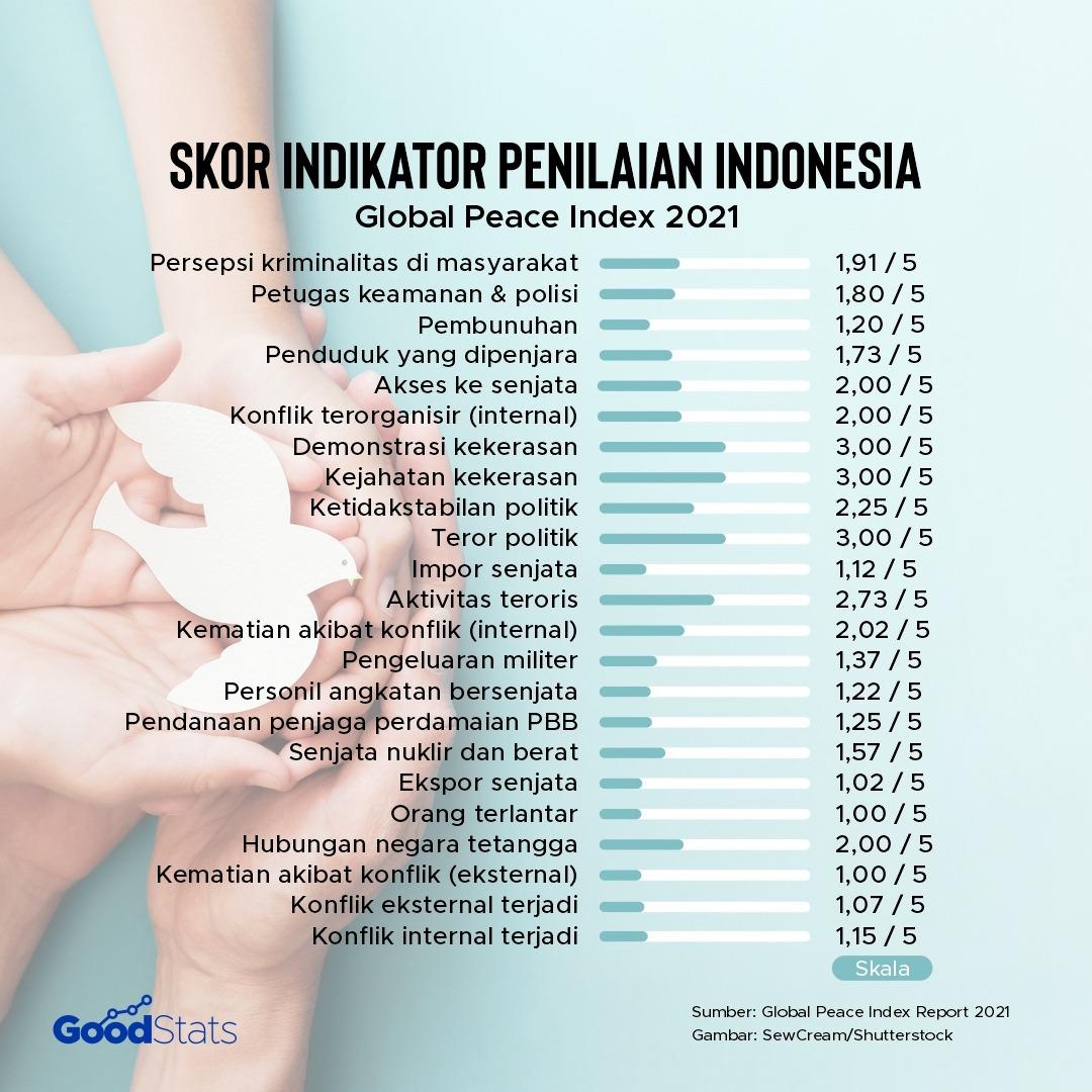 Skor indikator penilaian Global Peace Index 2021 untuk Indonesia | Goodstats