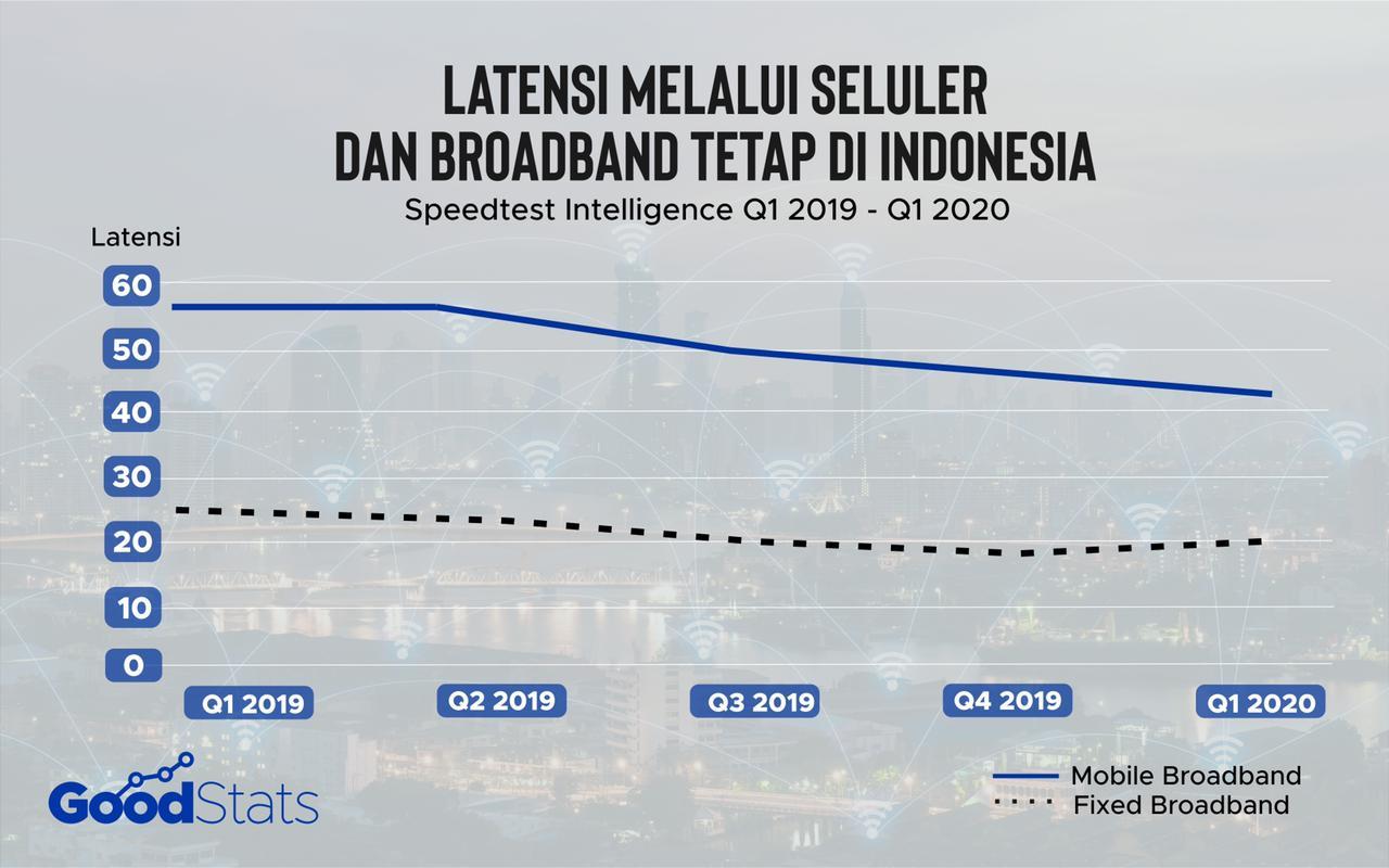Pergerakan latensi mobile dan fixed broadband di Indonesia periode Q1 2019-Q1 2020 | GoodStats