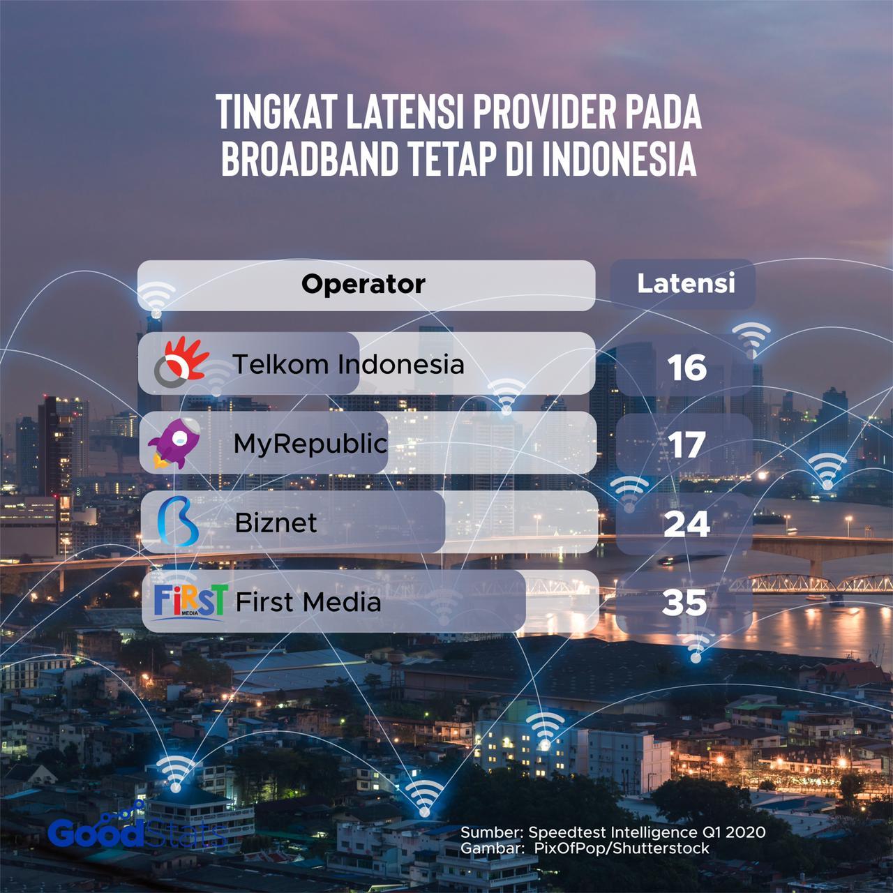 Telkom Indonesia menjadi provider dengan latensi terendah pada fixed broadband di Indonesia. Telkom Indonesia tercatat memiliki latensi 16 mili detik. | GoodStats