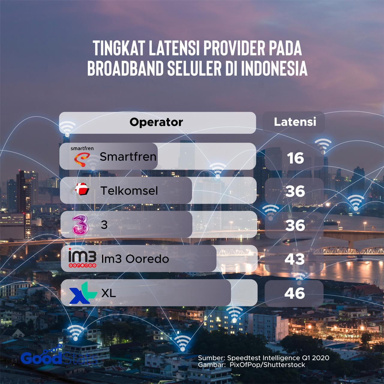Smartfren menjadi provider dengan latensi terendah mobile fixed broadband di Indonesia. Smartfren tercatat memiliki latensi 16 mili detik. | GoodStats