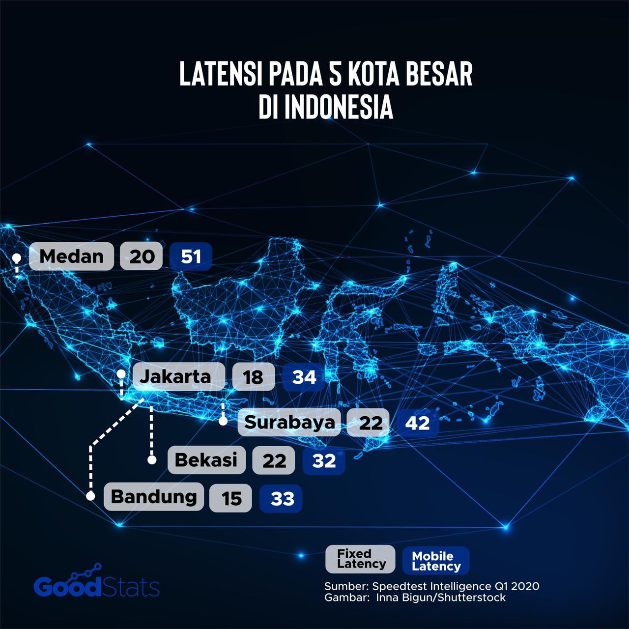 Tingkat latensi untuk fixed dan mobile broadband di 5 kota besar Indonesia. Kota Bandung menjadi yang terendah dengan latensi 15 ms | GoodStats