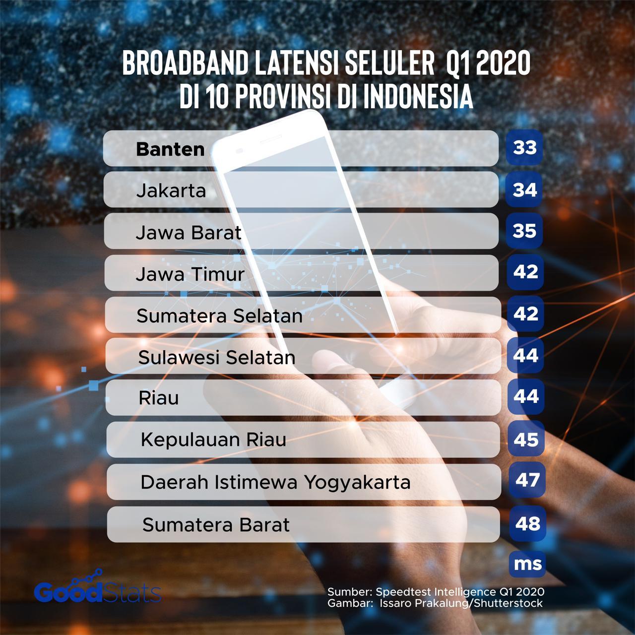 10 provinsi pemilik latensi mobile broadband terendah. Banten menjadi provinsi dengan latensi terendah, yakni 33 ms. Masih di Pulau Jawa, posisi selanjutnya ditempati Jakarta 34 ms dan Jawa Barat 35 ms | GoodStats
