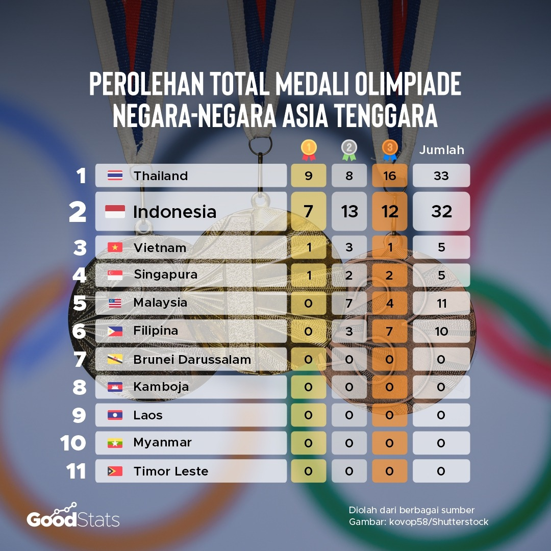 Perolehan total medali olimpiade negara-negara Asia Tenggara. Indonesia menjadi negara dengan perolehan terbanyak kedua di Asia Tenggara setelah Thailand. Total medali yang didapat Indonesia sejauh ini mencapai 32 medali. | GoodStats