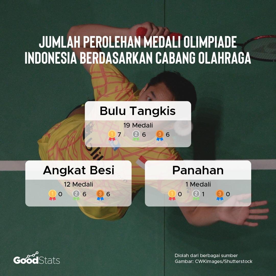 Perolehan Medali Indonesia berdasarkan cabang olahraga (cabor). Sejauh ini bulu tangkis menjadi cabor andalan Indonesia dengan perolehan 19 medali. | GoodStats
