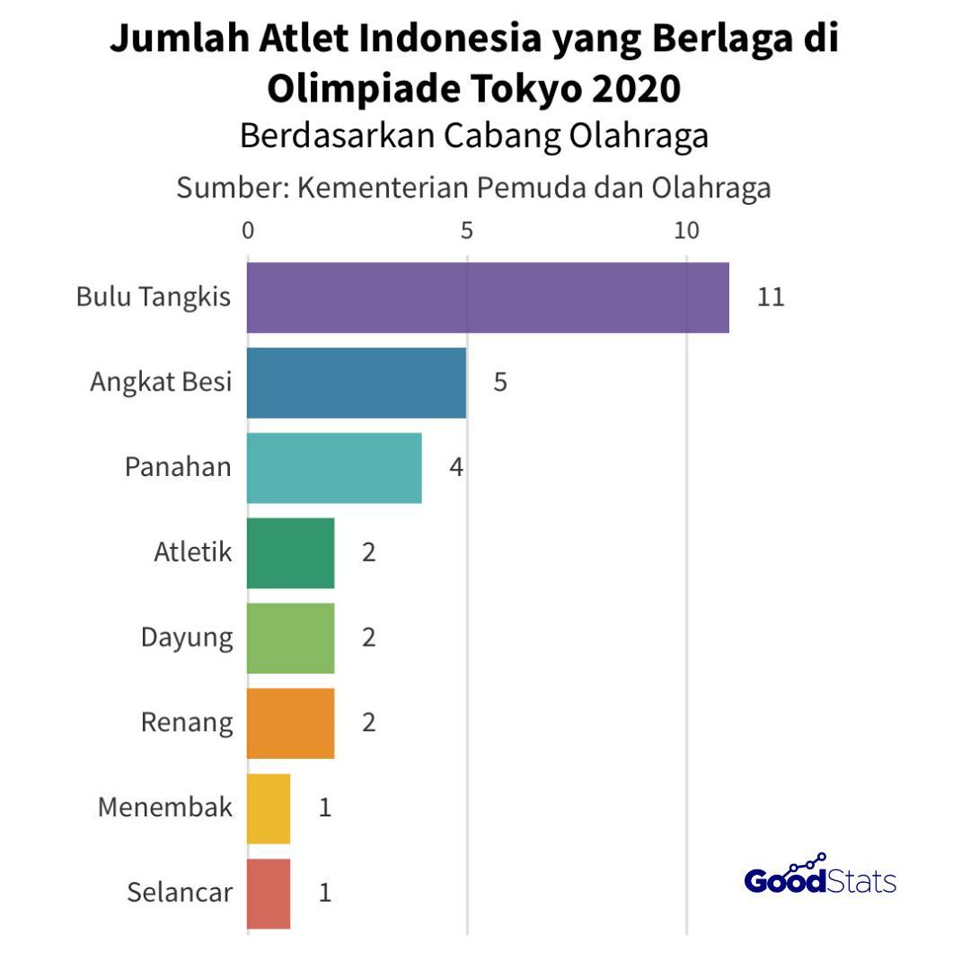 28 atlet Indonesia yang terdiri dari 8 cabang olahraga (cabor) siap berlaga di Olimpiade Tokyo 2020. Bulu Tangkis cabor dengan wakil paling banyak, yakni 11 wakil. | GoodStats