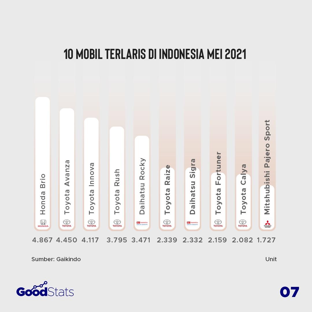 10 mobil terlaris di Indonesia periode Juni 2021. Brio kembali menjadi jawara, dua pendatang baru Daihatsu Rocky dan Toyota Raize berhasil masuk daftar. | GoodStats