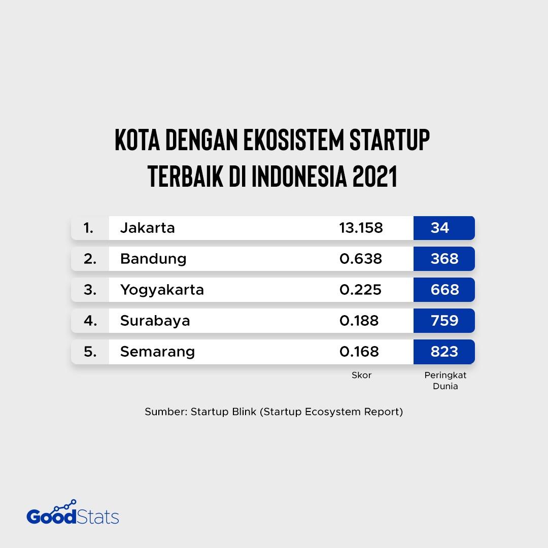 5 kota dengan ekosistem startup terbaik di Indonesia | GoodStats