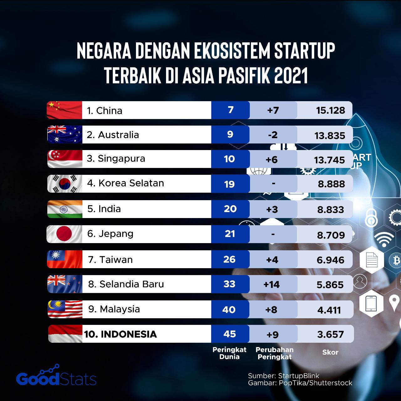 Peringkat negara dengan ekosistem startup terbaik di Asia Pasifik   GoodStats