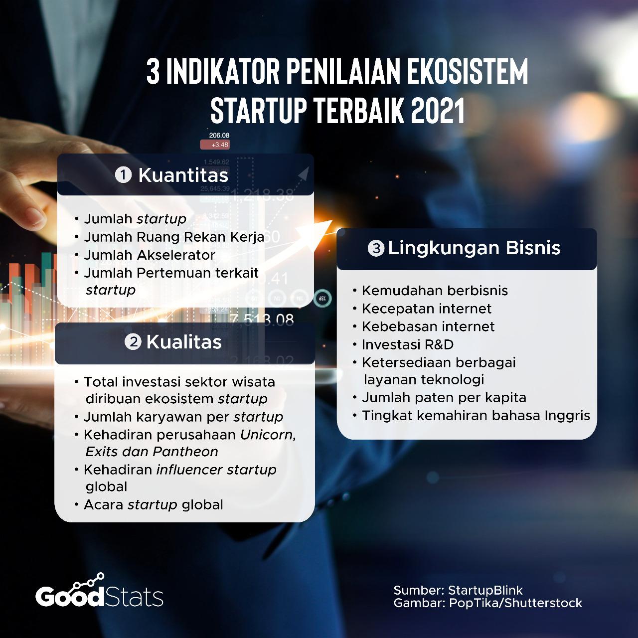 Indikator penilaian dalam laporan The Global Startup Ecosystem Index Report 2021 | GoodStats