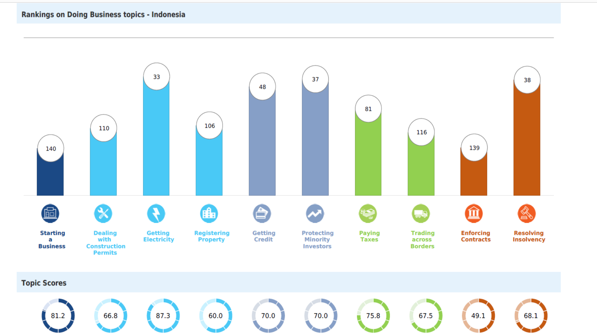 Peringkat dan Poin Indonesia dari setiap indikator.   Foto : Tangkap Layar Laporan Doing Business 2020.
