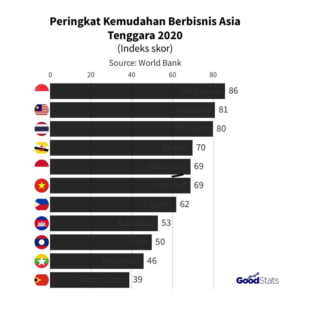 Peringkat kemudahan berbisnis negara Asia Tenggara 2020   GoodStats