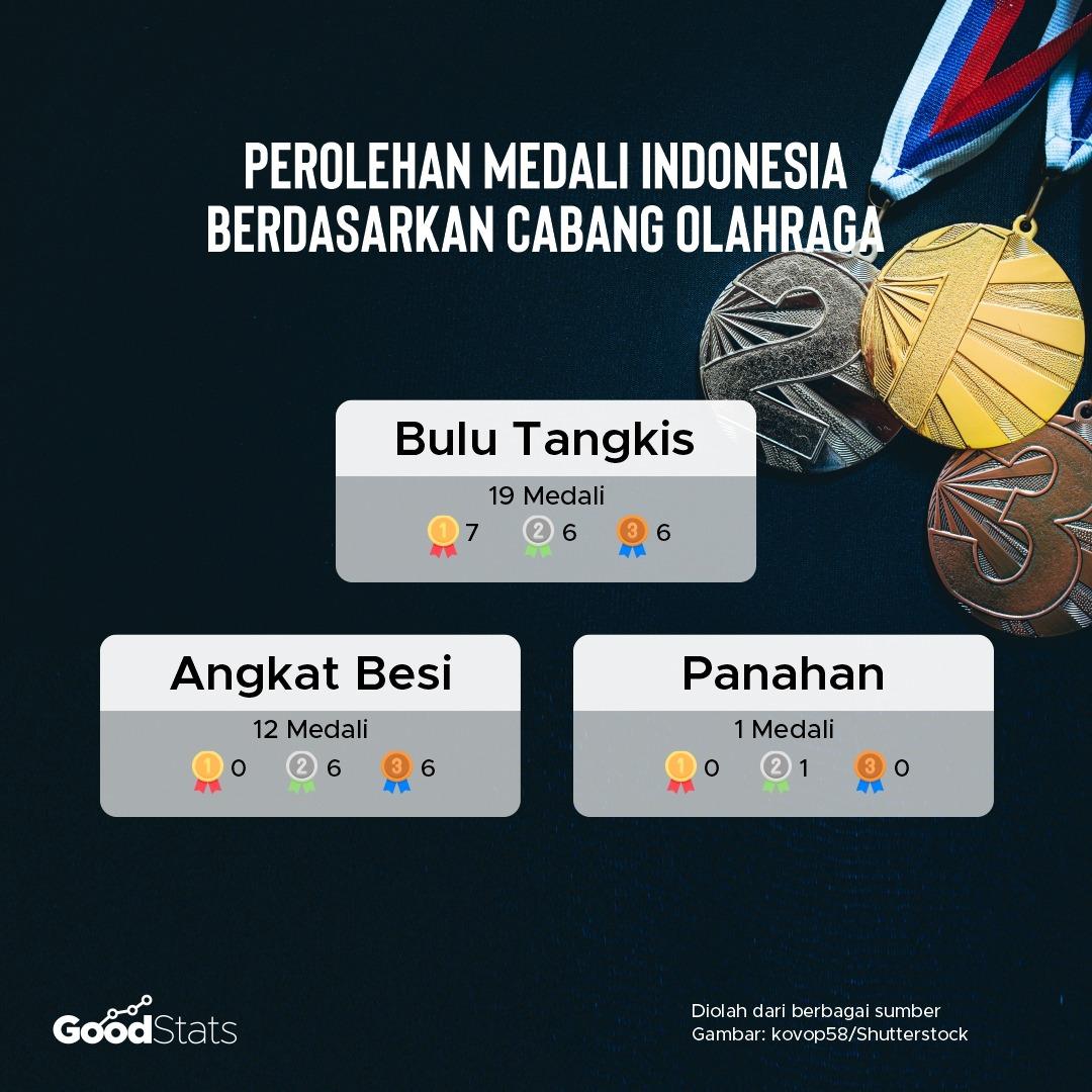 Perolehan total medali Indonesia di ajang olimpiade berdasarkan cabang olahraga | GoodStats