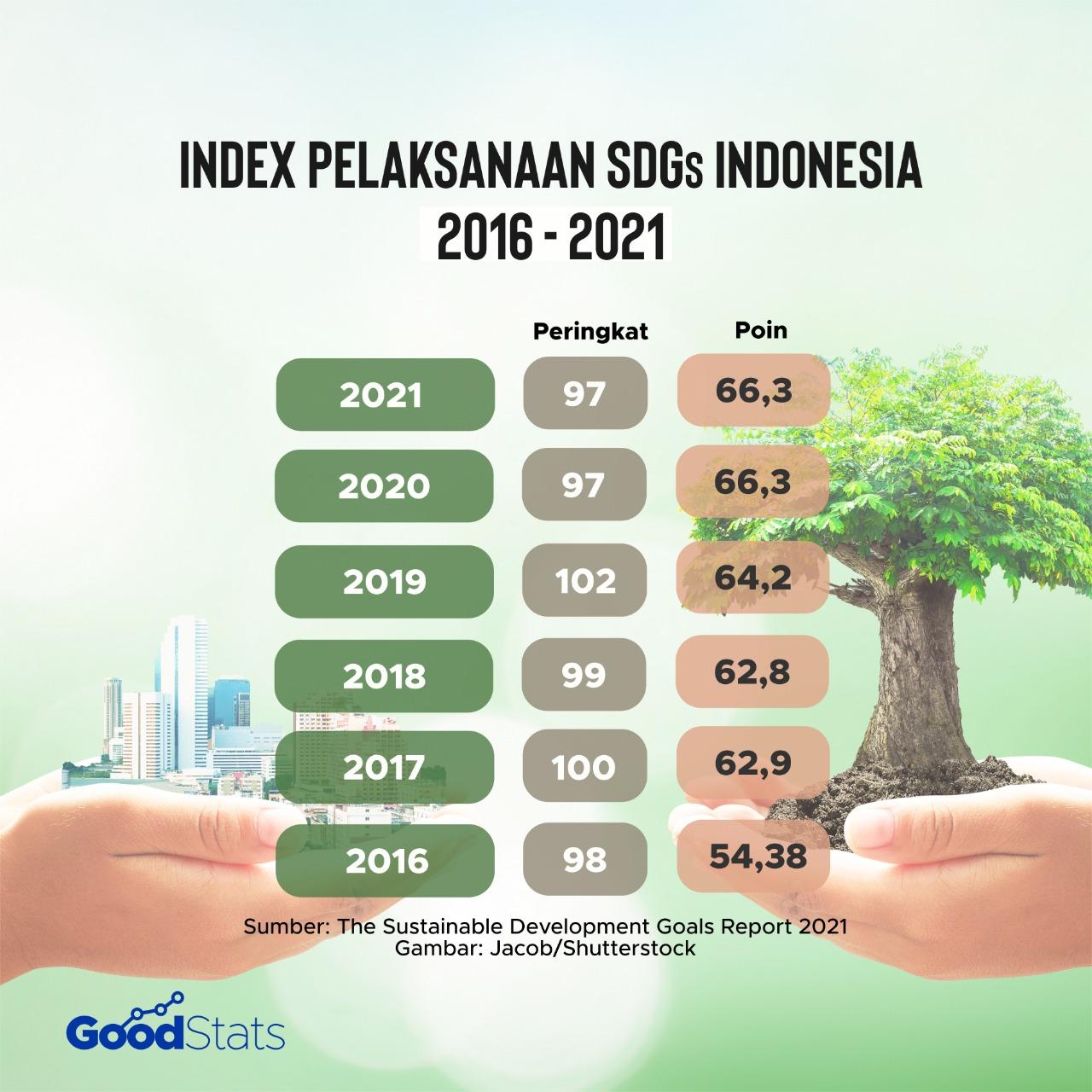 Index Pelaksanaan Program SDGs di Indonesia sejak tahun 2016 hingga 2021 | Foto : GoodStats