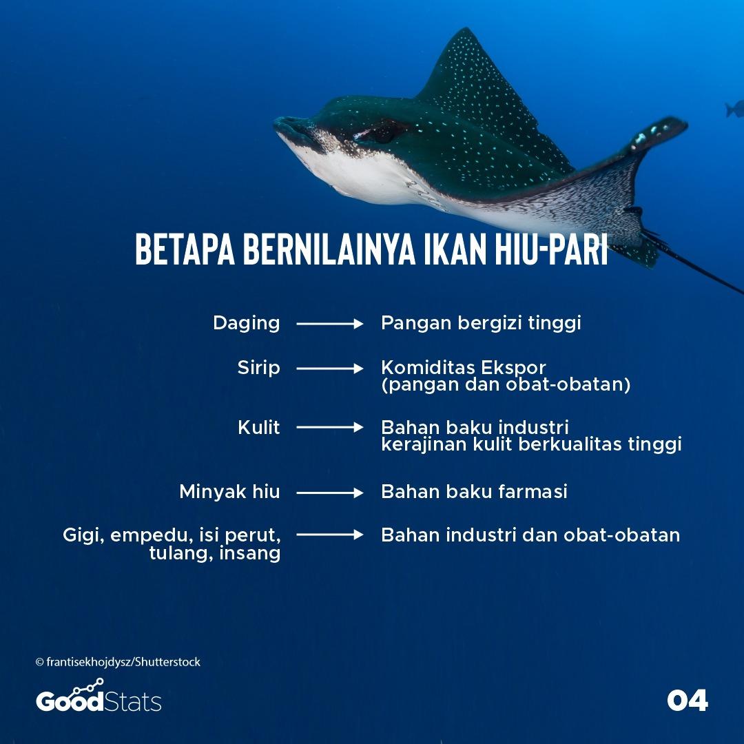 Sederet manfaat ikan hi-pari | GoodStats