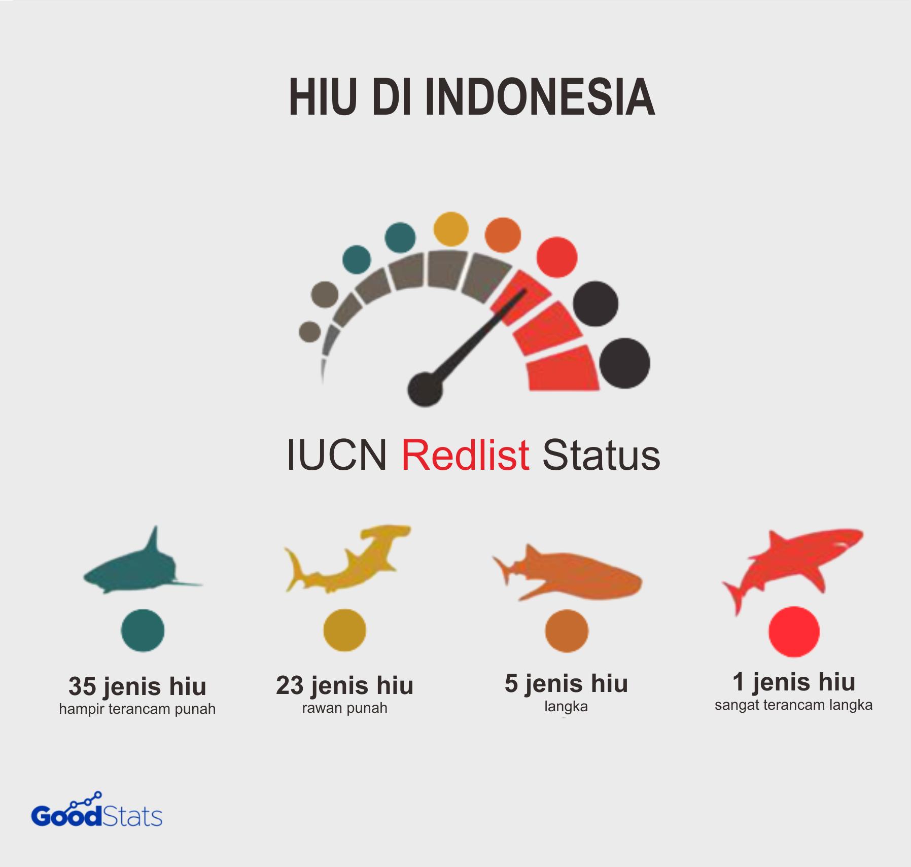 Hiu Pari di Indonesai | GoodStats