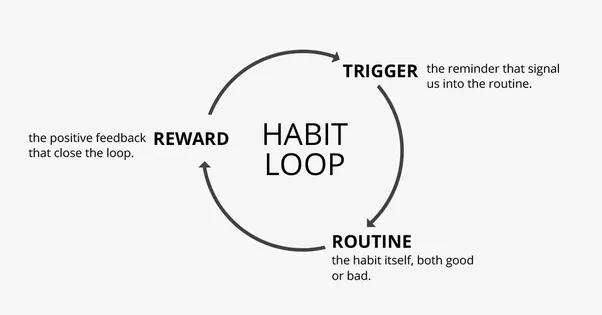 Habit Loop   Foto: Idea For Today
