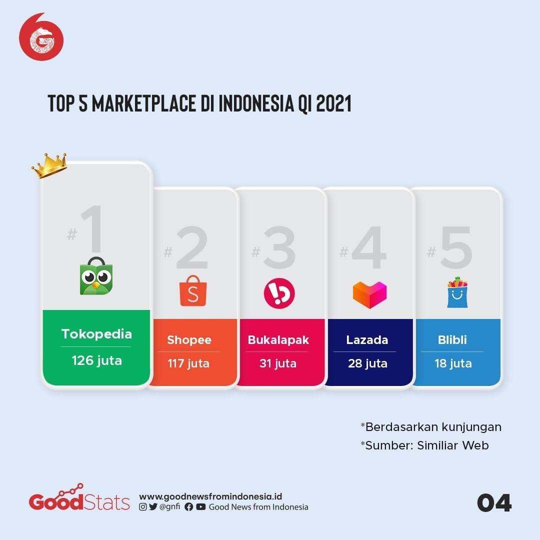 Marketplace paling banyak dikunjungi di Indonesia pada Q1 2021 | GoodStats