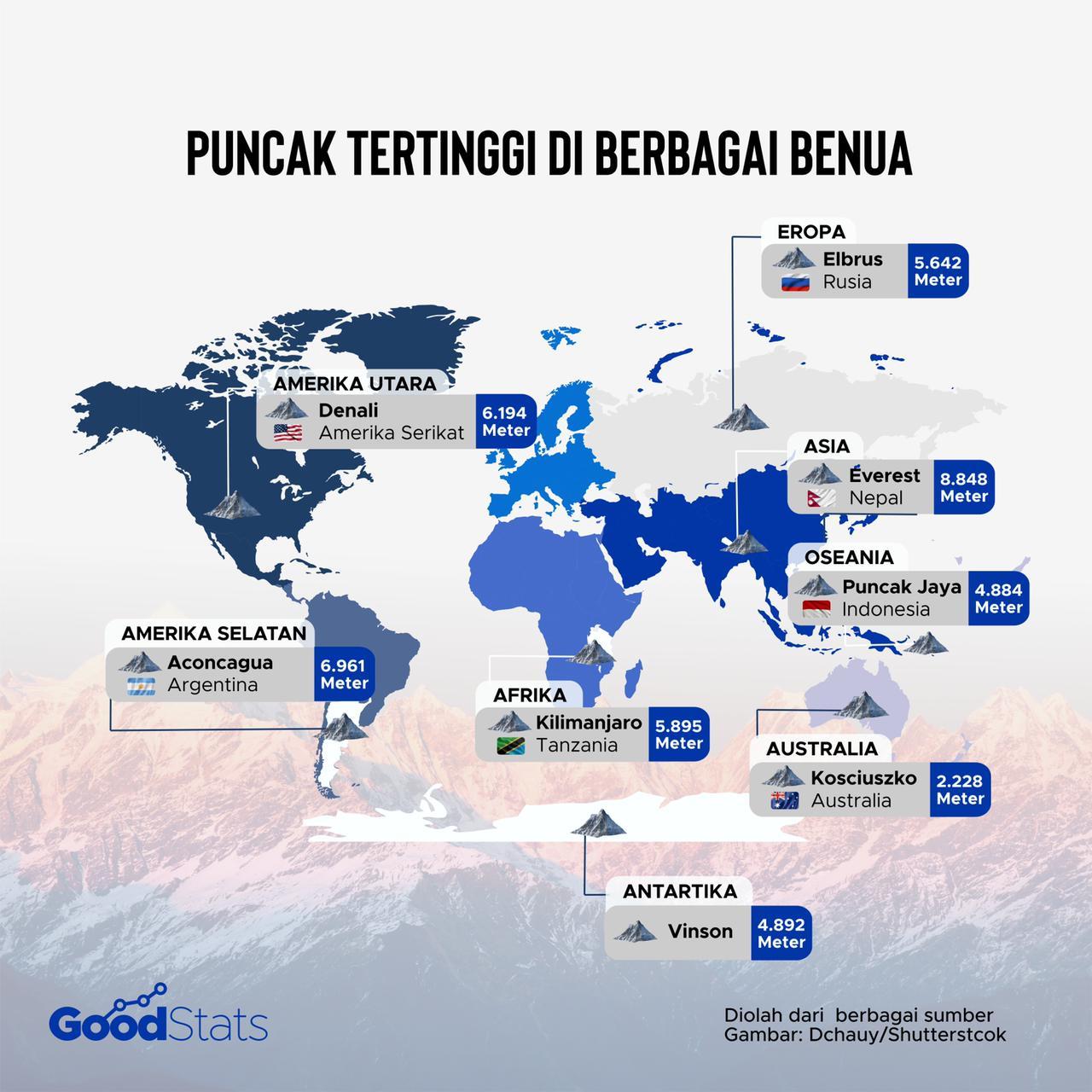 Puncal tertinggi di berbagai benua   Goodstats