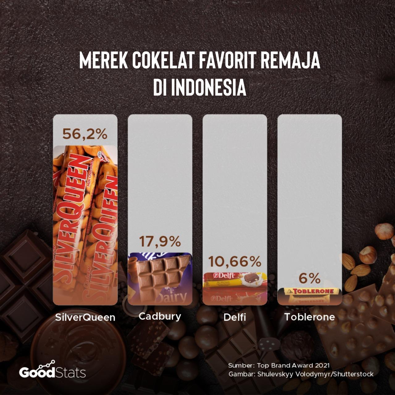 Peringkat Merek Cokelat Favorit Remaja Indonesia