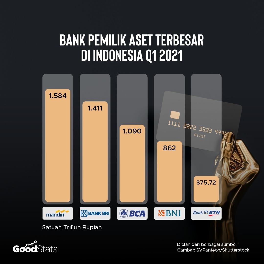 5 bank pemilik aset terbesar di Indonesia Q1 2021   GoodStats