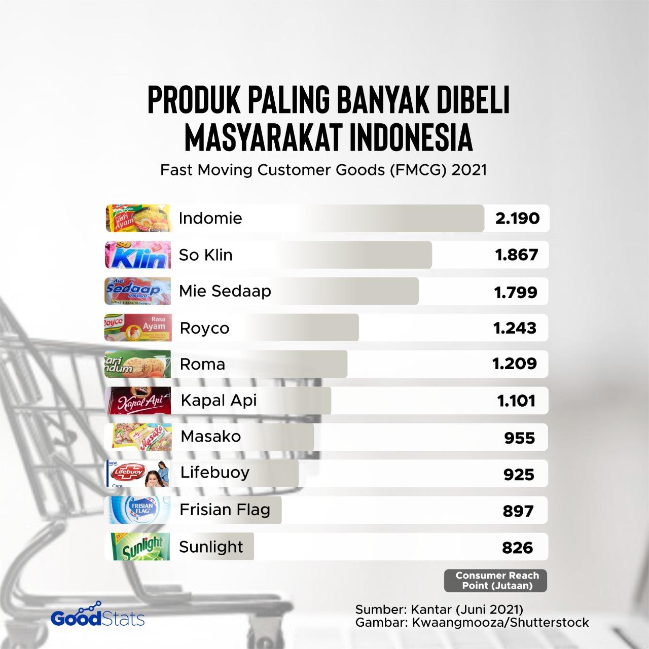 Data sepuluh merek yang paling banyak dibeli oleh konsumen di Indonesia didominasi oleh produk makanan dan minuman. | Infografis : GoodStats