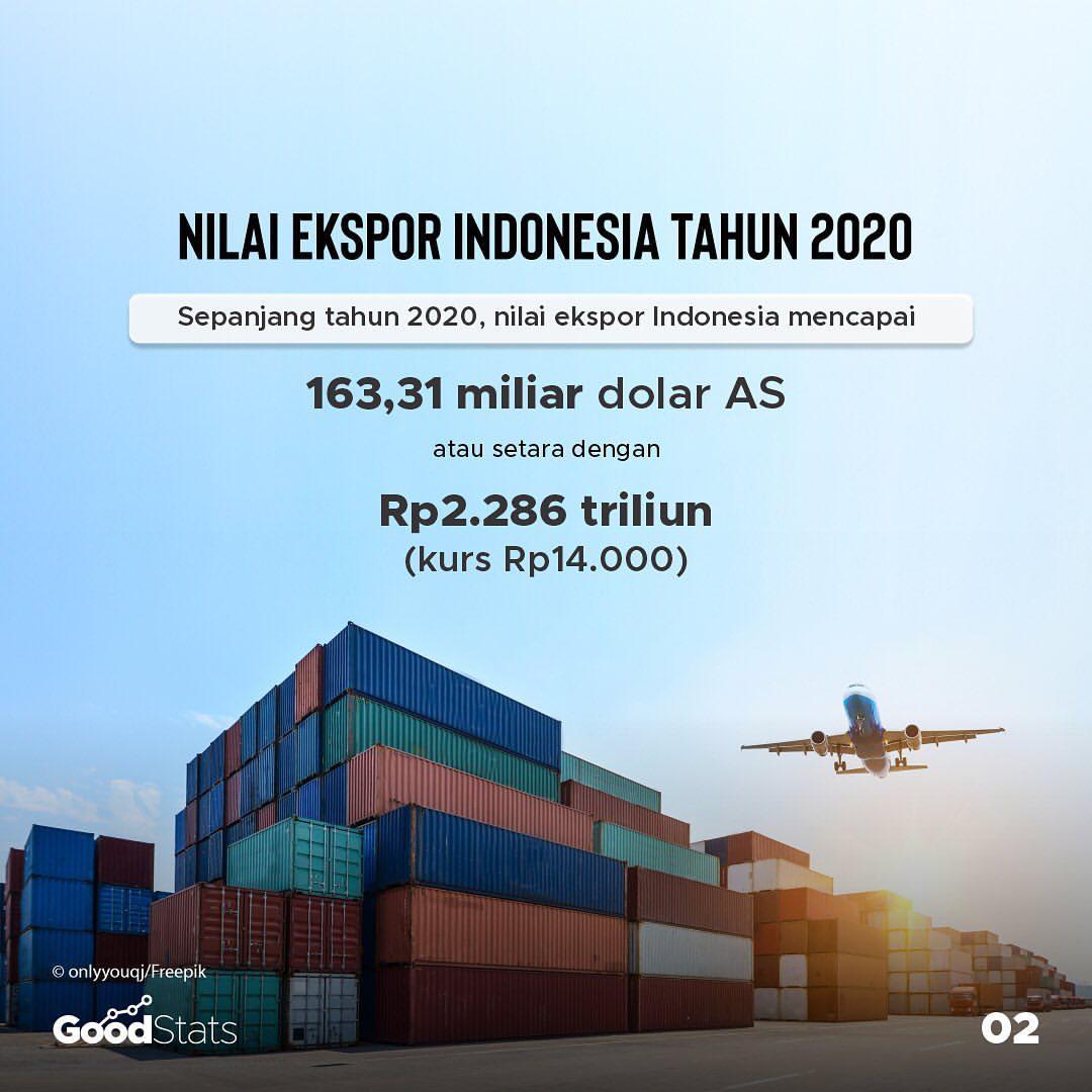 Nilai ekspor Indonesia sepanjang 2020   GoodStats