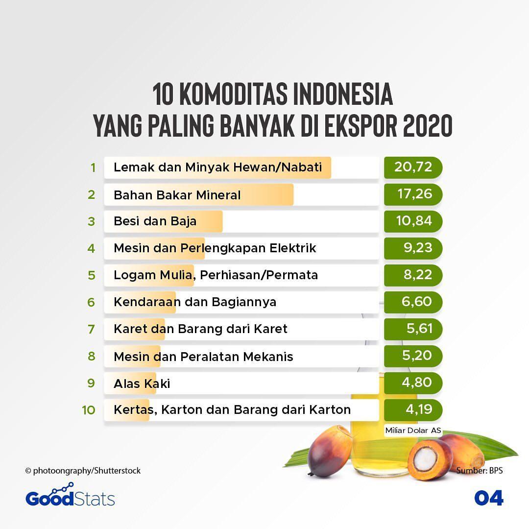 10 komoditas Indonesia yan paling banyak di ekspor sepanjang 2020   GoodStats