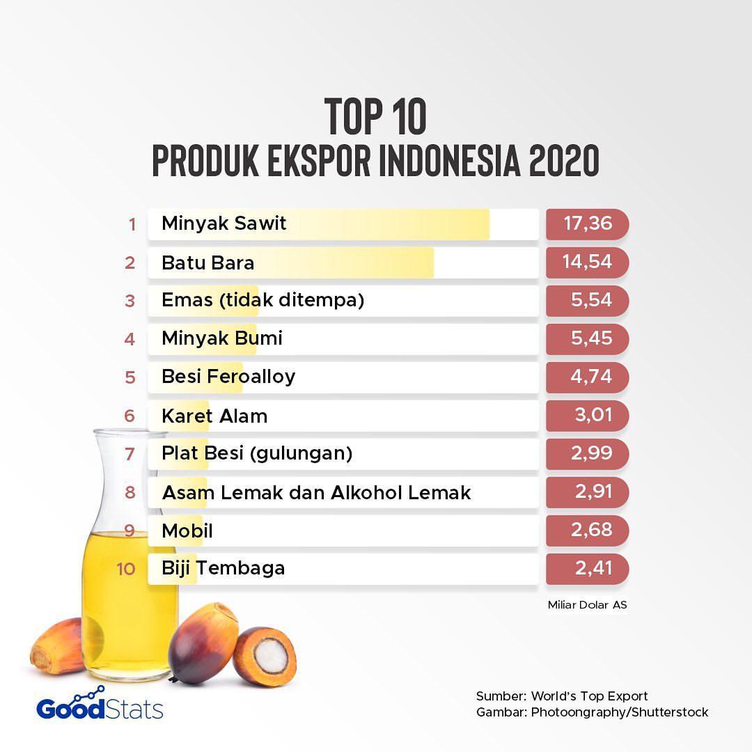 10 produk Indonesia dengan nilai eskpor tertinggi   GoodStats
