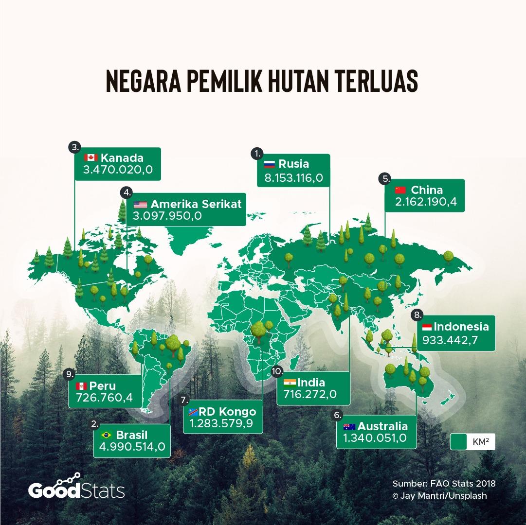 Negara pemilik hutan terluas   GoodStats
