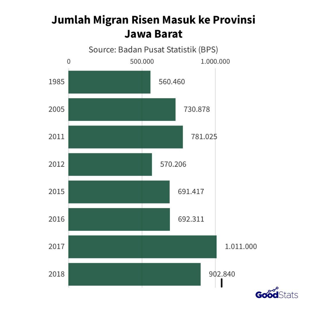 Detail jumlah migran risen di provinsi Jawa Barat dari tahun 1985, 2005, 2011 hingga 2018 yang dilengkapi dengan data beberapa dekade sebelumnya. | Foto : GoodStats