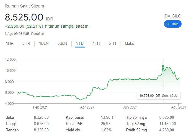 Pergerakan harga saham RS Siloam