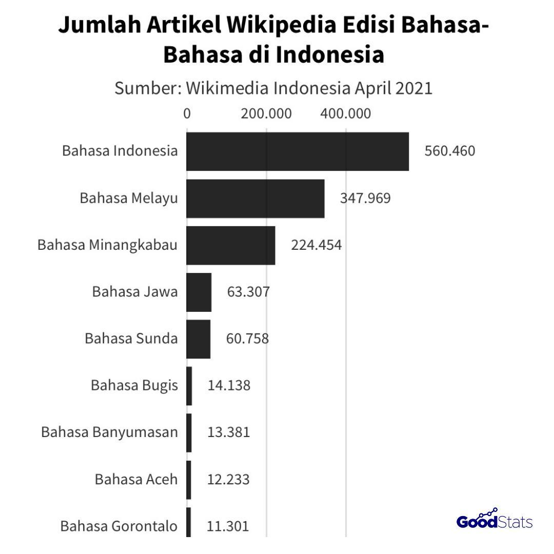 Perbandingan jumlah tulisan yang menggunakan bahasa daerah di Wikipedia | Infografis : GoodStats