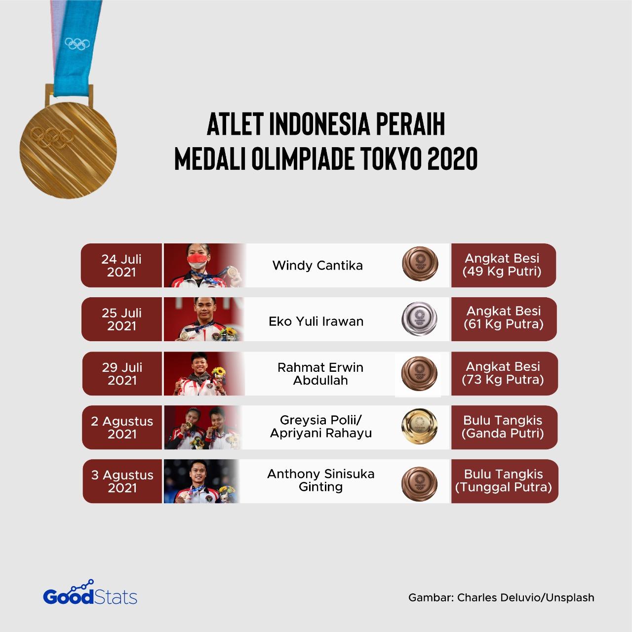 Daftar atlet Indonesia peraih medali Olimpiade Tokyo 2020   GoodStats