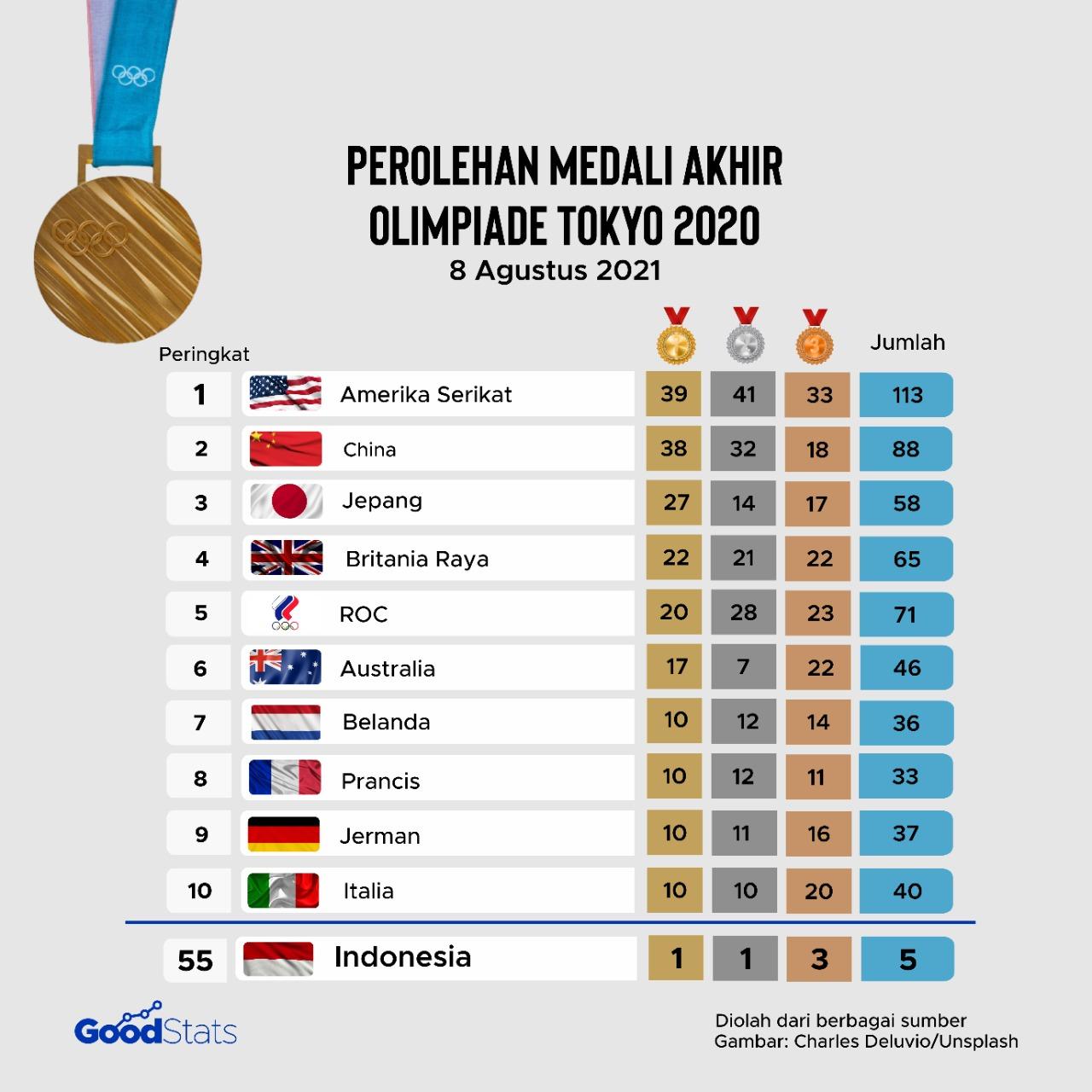 Perolehan medali akhir Olimpiade Tokyo 2020   GoodStats