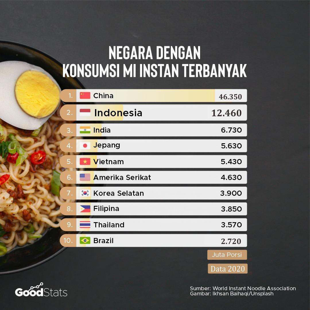 Negara dengan konsumsi mi instan terbanyak | GoodStats