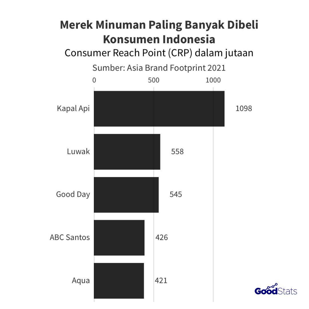 5 merek minuman paling banyak dibeli konsumen Indonesia | GoodStats