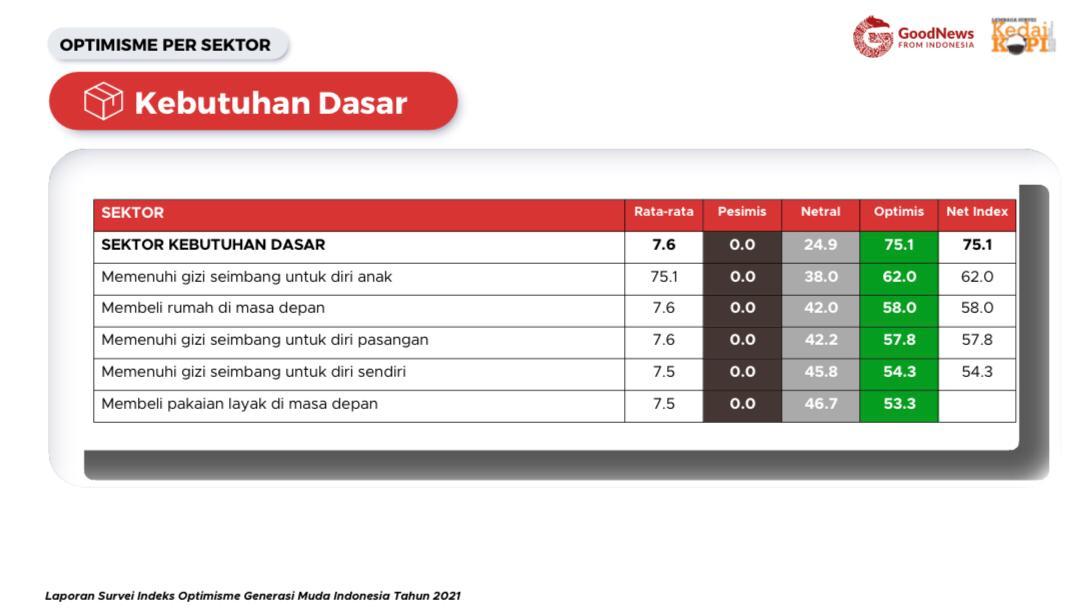 Hasil survei indeks optimisme generasi muda di sektor kebutuhan dasar memiliki tingkat optimisme yang tinggi. | Foto : Hasil Survei Indeks Optimisme Generasi Muda Indonesia Tahun 2021