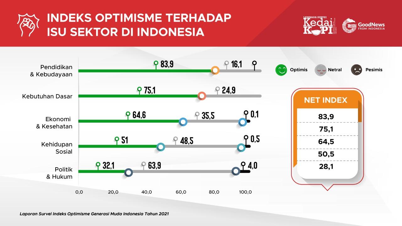 Hasil indeks optimisme 2021 | GNFI