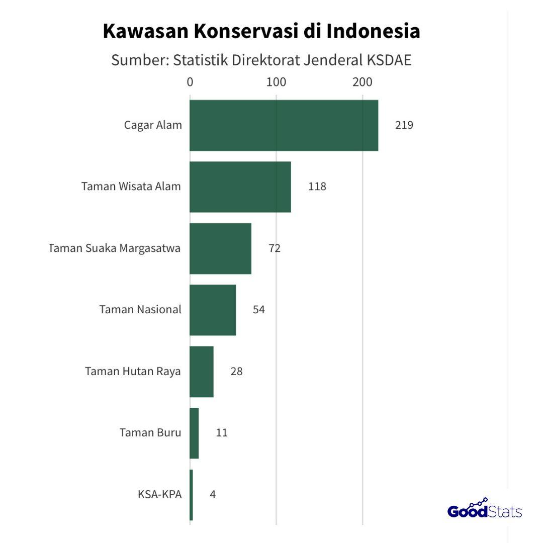 Kawasan konservasi di Indonesia : GoodStats