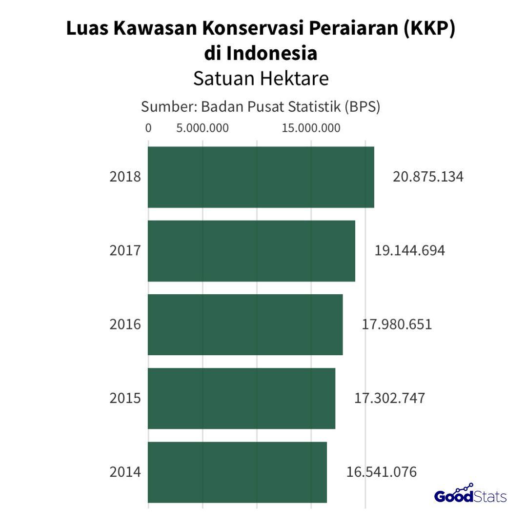 Luas kawasan konservasi peraiaran (KKP) Indonesia | GoodStats