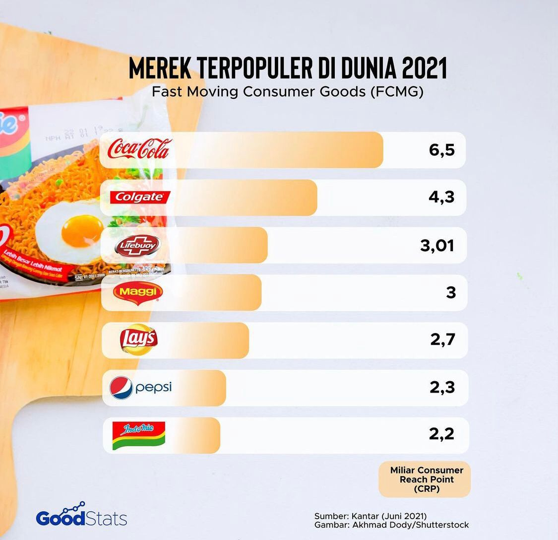 Merek fast moving consumer goods terpopuler 2021 | GoodStats