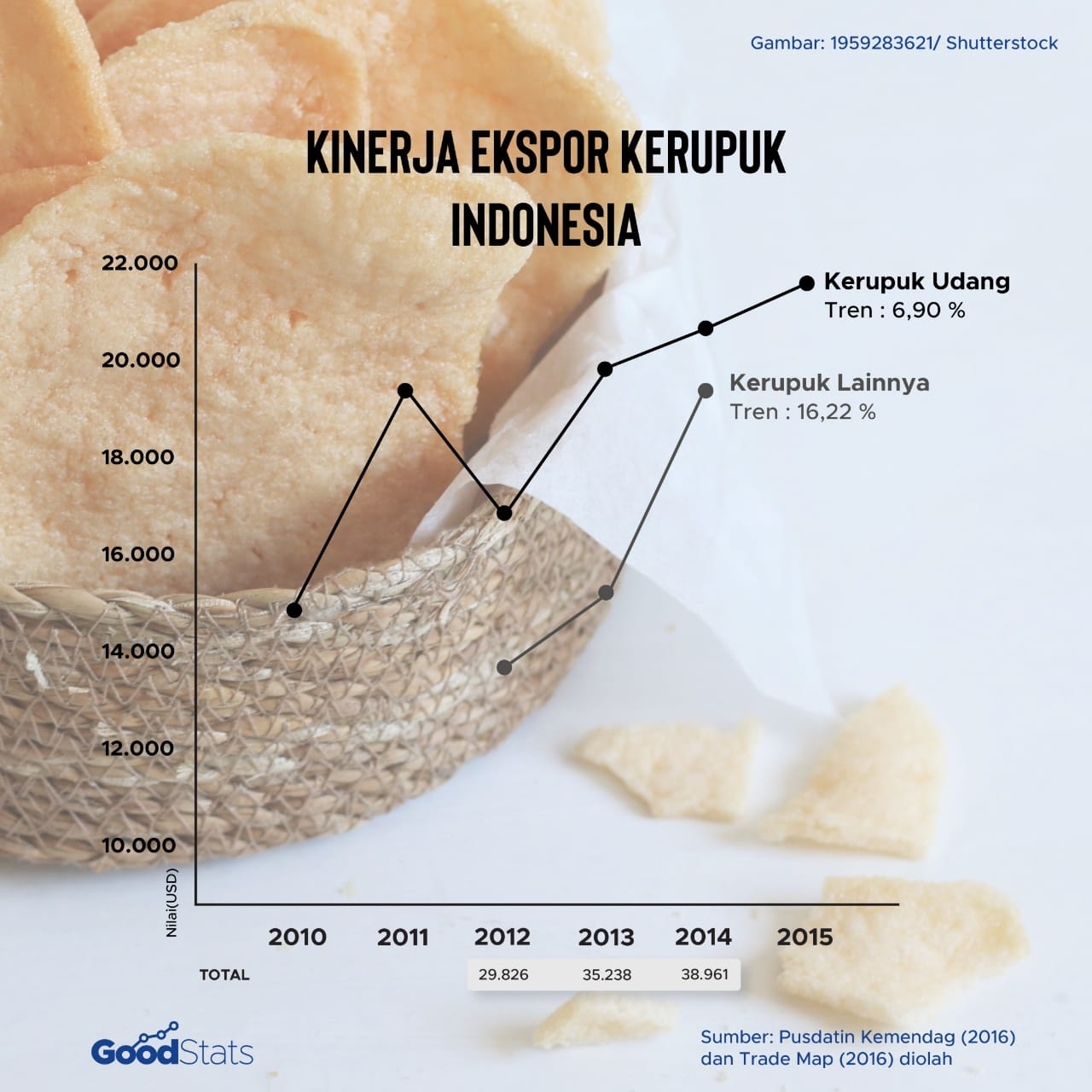 Kinerja ekspor kerupuk | Infografis : GoodStats