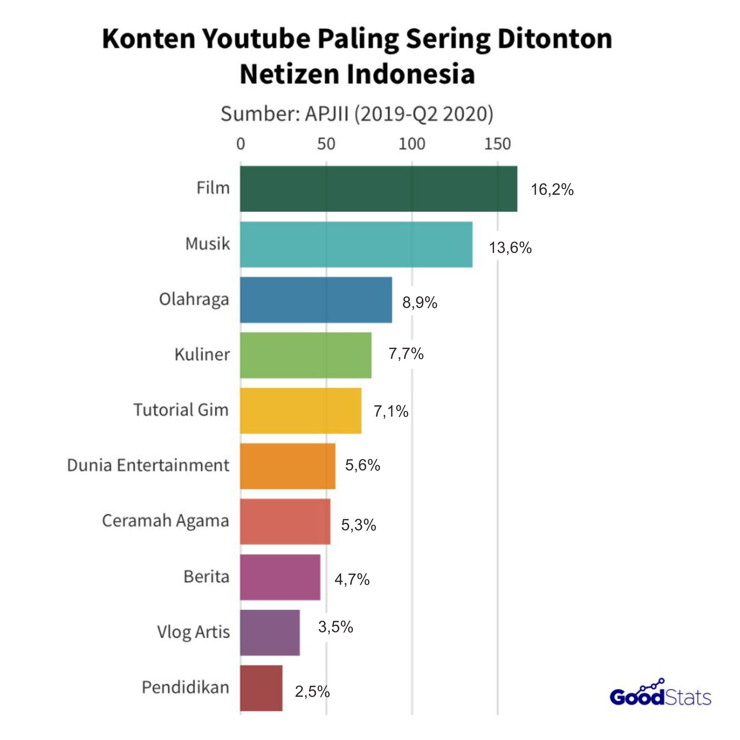 Konten youtube paling banyak ditonton netizen Indonesia   GoodStats