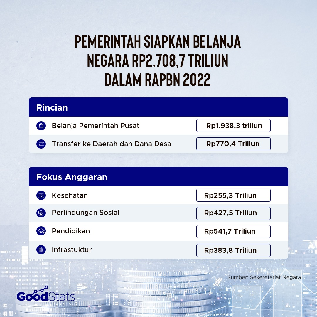 Fokus utama anggaran belanja negara untuk tahun 2022. | Infografis : GoodStats