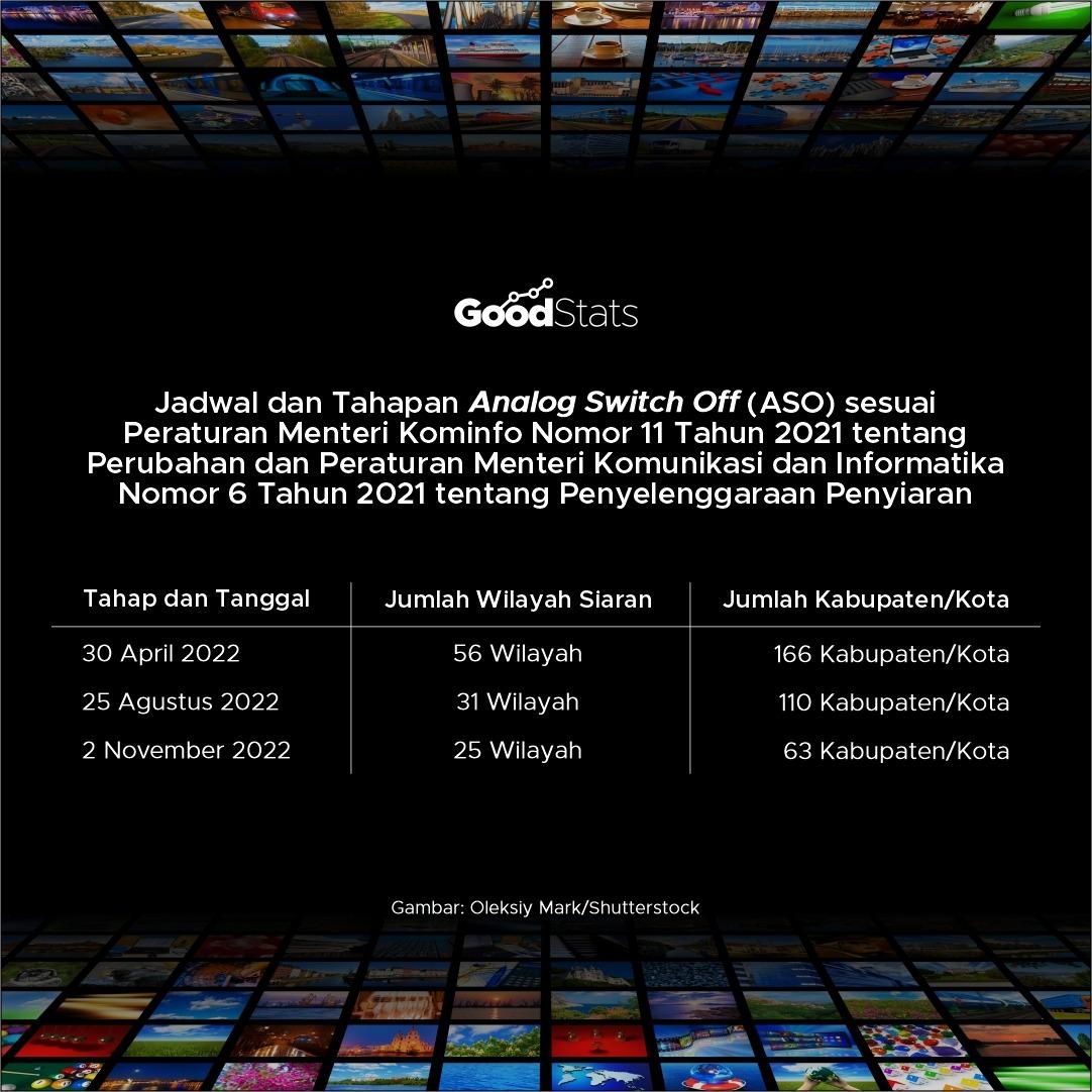 Jadwal ulang pemberlakuan tv digital. | Foto : GoodStats
