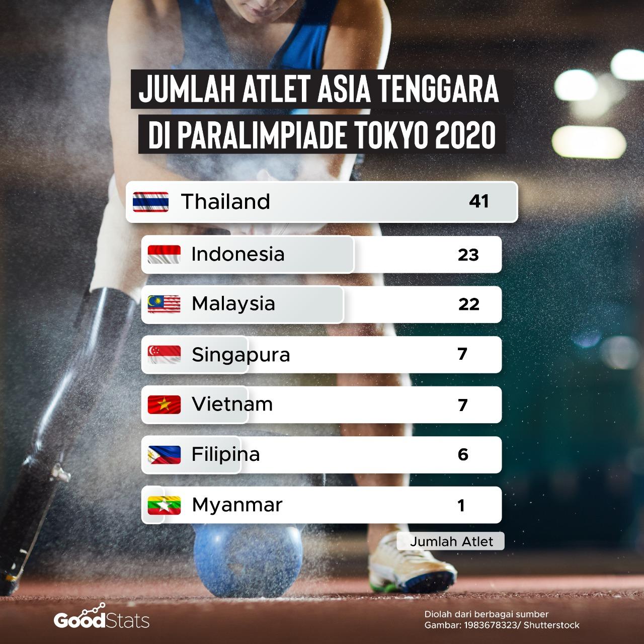 Jumlah atlet yang dikirimkan negara-negara Asia Tenggara
